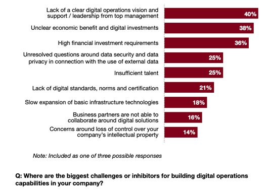 Building digital operations